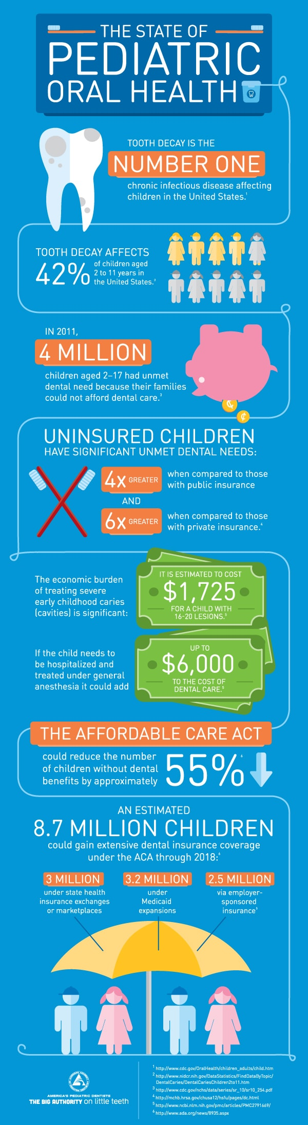 state of pediatric dentistry infographic